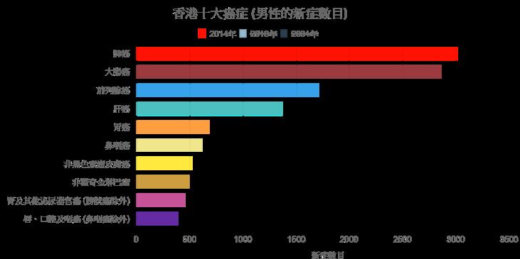 10 popular cancer in Hong Kong_men